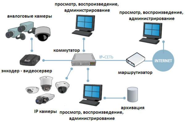 система безопасности порта