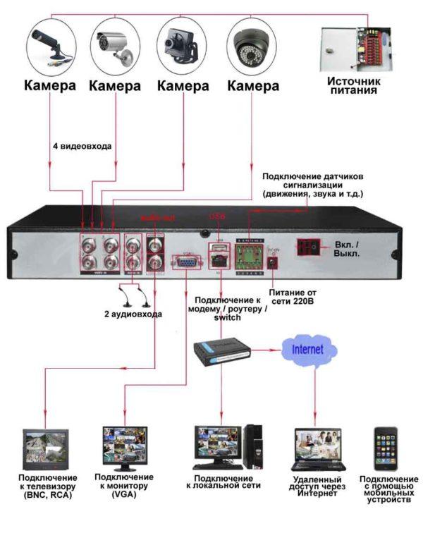Можно к ip регистратору подключить аналоговые камеры