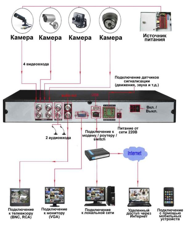 Ip камера видеонаблюдения green home wifi поворотная